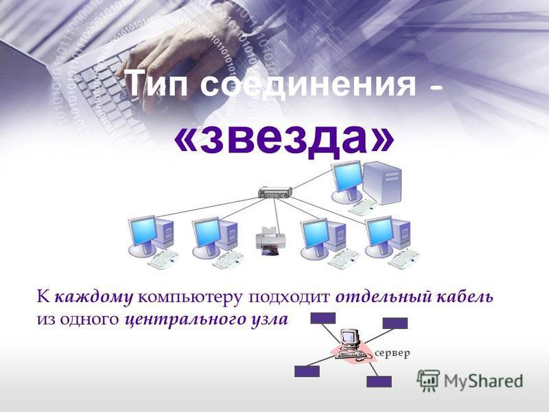- Тип соединения - «звезда» К каждому компьютеру подходит отдельный кабель из одного центрального узла сервер