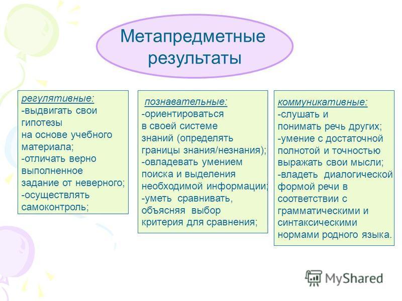 Метапредметные результаты регулятивные: -выдвигать свои гипотезы на основе учебного материала; -отличать верно выполненное задание от неверного; -осуществлять самоконтроль; познавательные: -ориентироваться в своей системе знаний (определять границы з