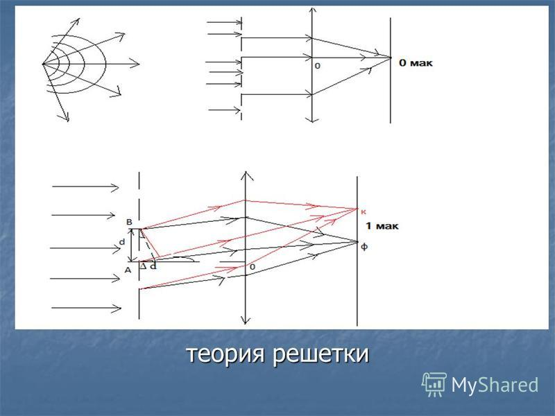 теория решетки