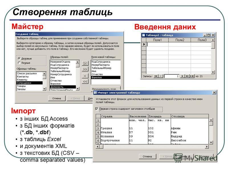 Створення таблиць Введення даних Майстер Імпорт з інших БД Access з БД інших форматів (*.db, *.dbf) з таблиць Excel и документів XML з текстових БД (CSV – comma separated values)