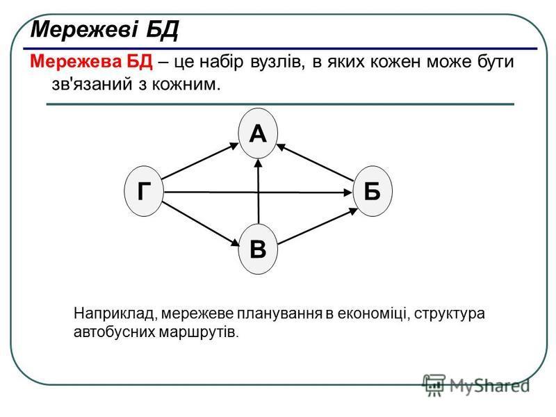 Мережеві БД Мережева БД – це набір вузлів, в яких кожен може бути зв'язаний з кожним. БГ А В Наприклад, мережеве планування в економіці, структура автобусних маршрутів.
