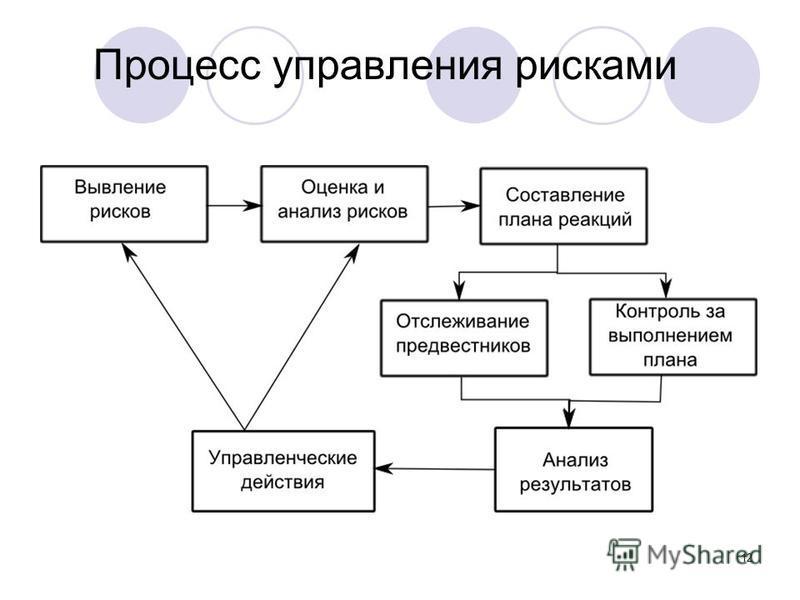 12 Процесс управления рисками
