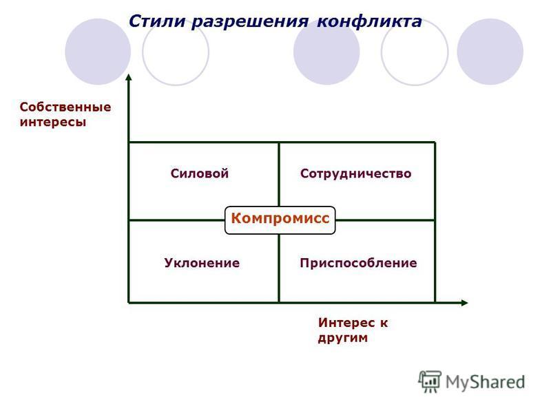 Стили разрешения конфликта Собственные интересы Интерес к другим Компромисс Силовой Сотрудничество Уклонение Приспособление