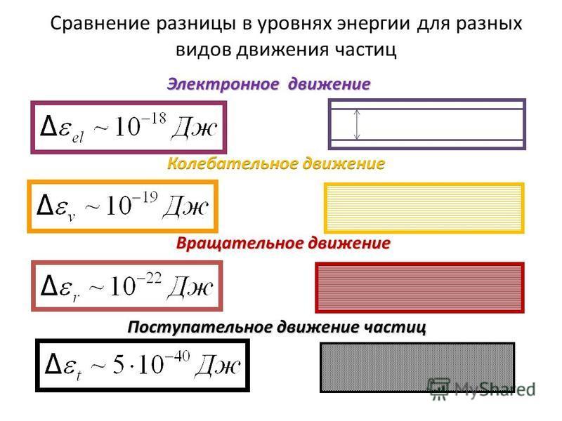 Сравнение разницы в уровнях энергии для разных видов движения частиц Поступательное движение частиц Вращательное движение Электронное движение