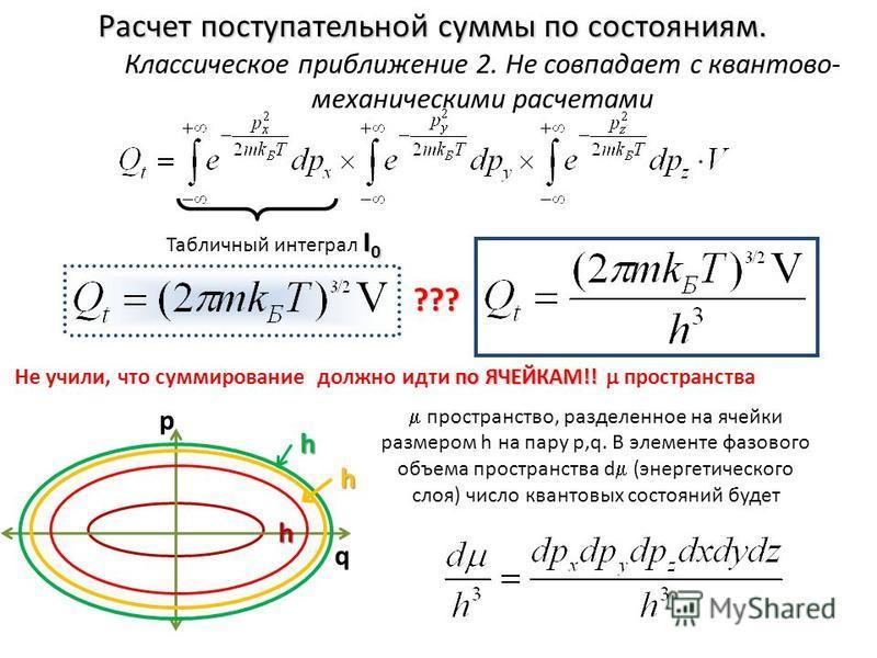 Расчет поступательной суммы по состояниям. Классическое приближение 2. Не совпадает с квантово- механическими расчетами I 0 Табличный интеграл I 0 ??? по ЯЧЕЙКАМ!! Не учили, что суммирование должно идти по ЯЧЕЙКАМ!! пространства h p q h h пространств