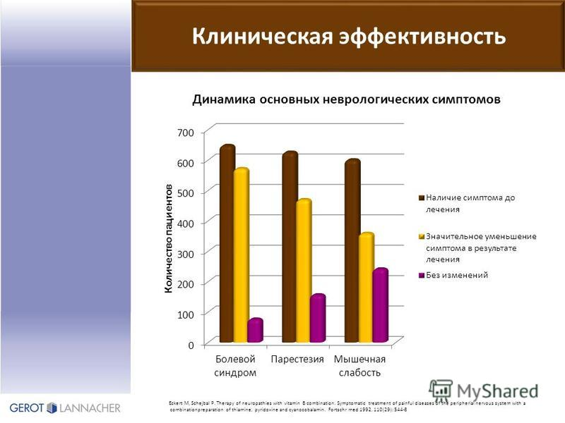 Клиническая эффективность Eckert M, Schejbal P. Therapy of neuropathies with vitamin B combination. Symptomatic treatment of painful diseases of the peripherial nervous system with a combinationpreparation of thiamine, pyridoxine and cyanocobalamin.