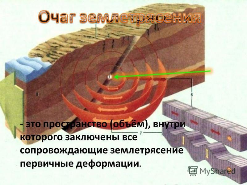 - это пространство (объём), внутри которого заключены все сопровождающие землетрясение первичные деформации.