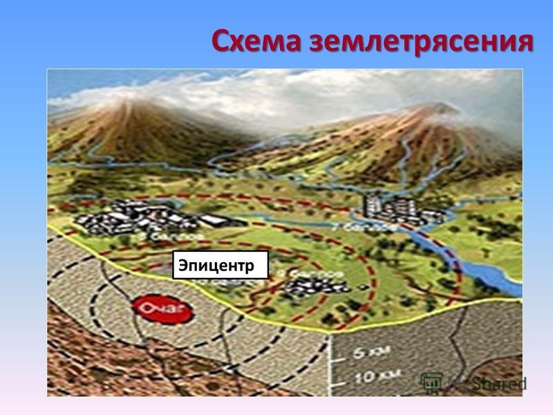 Схема землетрясения Эпицентр