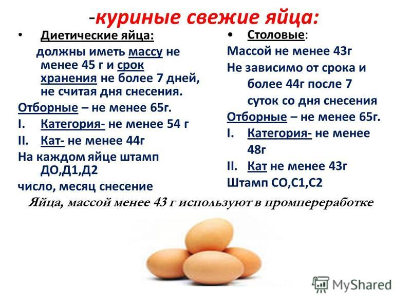 -куриные свежие яйца: Диетические яйца: должны иметь массу не менее 45 г и cpoк хранения не более 7 дней, не считая дня снесения. Отборные – не менее 65 г. I.Категория- не менее 54 г II.Кат- не менее 44 г На каждом яйце штамп ДО,Д1,Д2 число, месяц сн