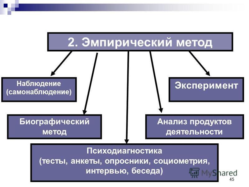 45 2. Эмпирический метод Психодиагностика (тесты, анкеты, опросники, социометрия, интервью, беседа) Наблюдение (самонаблюдение) Эксперимент Биографический метод Анализ продуктов деятельности