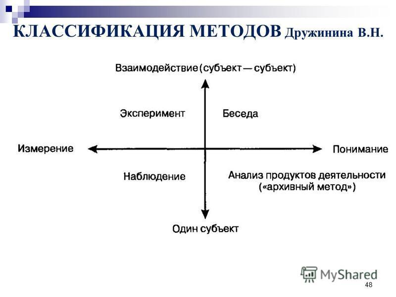 48 КЛАССИФИКАЦИЯ МЕТОДОВ Дружинина В.Н.