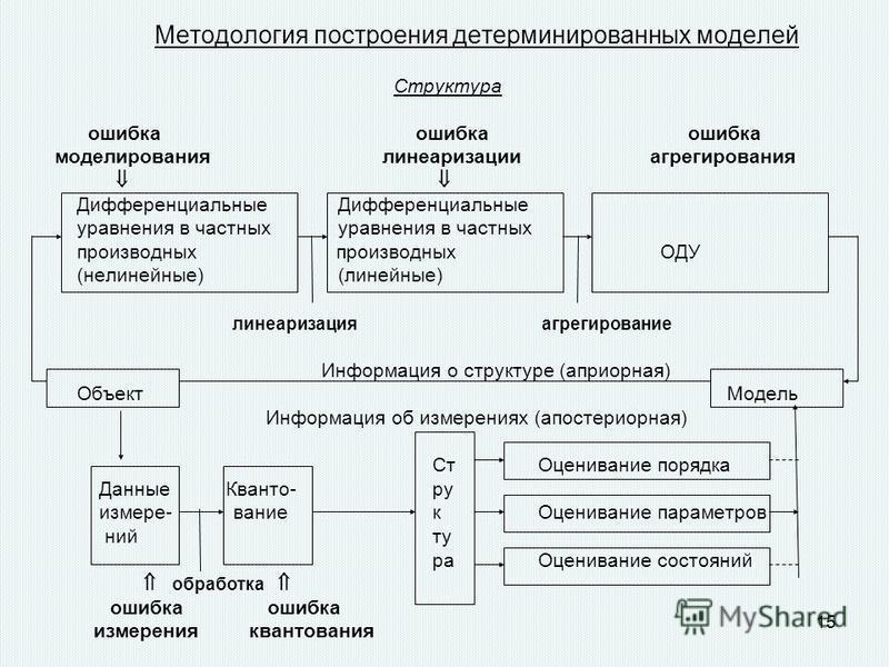14 Детерминанты және стохастикалық математикалық модельр а) - толық детерминанты объекті; в) - жарим-жарты «шуылданған» объекті ; шуылдары объектінің өзінің кездейсоқ табиғатымен байланысты болуы мүмкін, және дәл солей бақыланбайтын факторлардың болу