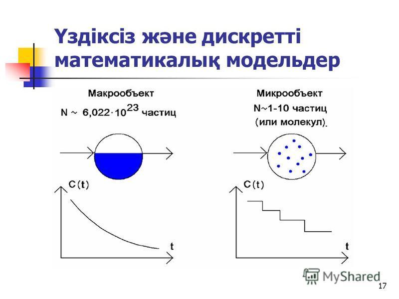 16 Регрессионный анализ. x y Уравнение регрессии - это условное математическое ожидание случайной переменной y, трактуемое как функция от x или функция регрессии y по x. - уравнение регрессии. y М[y x] y по x x Уравнение 1-го рода - теоретическое Ура