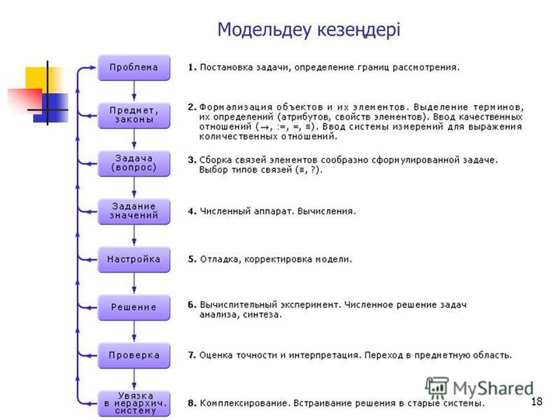 17 Үздіксіз және дискретті математикалық модельр
