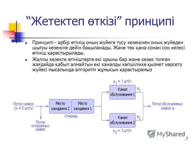 36 1. Инициализация: k = 0. 2. k <= KK? Если нет, то переход к п. 9. 3. Z = Z 0. T[1] = T[2] = … = T[6] = 0; T = 0. 5. T <= Tk ? Если нет, то k = k +1, переход к п. 2. 6. i G ? Если да, то П = П + 1; Z = G. Переход к п. 7 Если нет, то Z = Z – P[i]; Z
