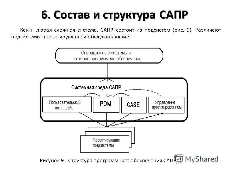 6. Состав и структура САПР Как и любая сложная система, САПР состоит из подсистем (рис. 9). Различают подсистемы проектирующие и обслуживающие. Рисунок 9 - Структура программного обеспечения САПР