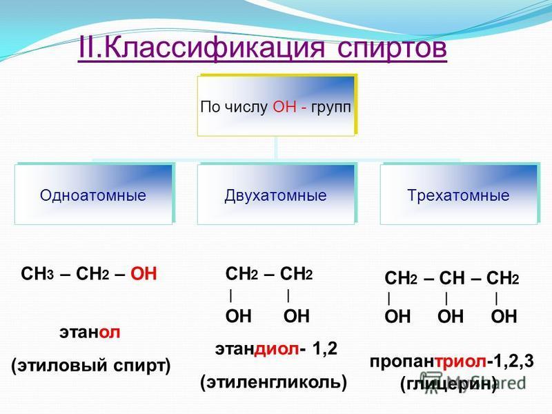 II.Классификация спиртов По числу ОН - групп Одноатомные ДвухатомныеТрехатомные СН 3 – СН 2 – OH этанол (этиловый спирт) СН 2 – СН 2 | | ОН ОН этандиол- 1,2 (этиленгликоль) СН 2 – СН – СН 2 | | | ОН ОН ОН пропантриол-1,2,3 (глицерин)