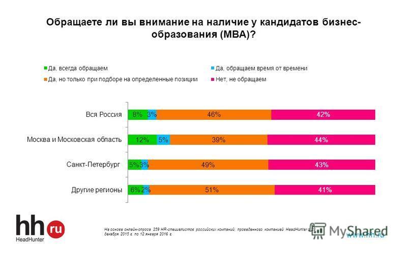 Обращаете ли вы внимание на наличие у кандидатов бизнес- образования (MBA)? www.hh.ru На основе онлайн-опроса 259 HR-специалистов российских компаний, проведенного компанией HeadHunter с 28 декабря 2015 г. по 12 января 2016 г.