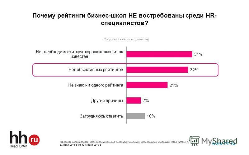 Почему рейтинги бизнес-школ НЕ востребованы среди HR- специалистов? www.hh.ru На основе онлайн-опроса 259 HR-специалистов российских компаний, проведенного компанией HeadHunter с 28 декабря 2015 г. по 12 января 2016 г.