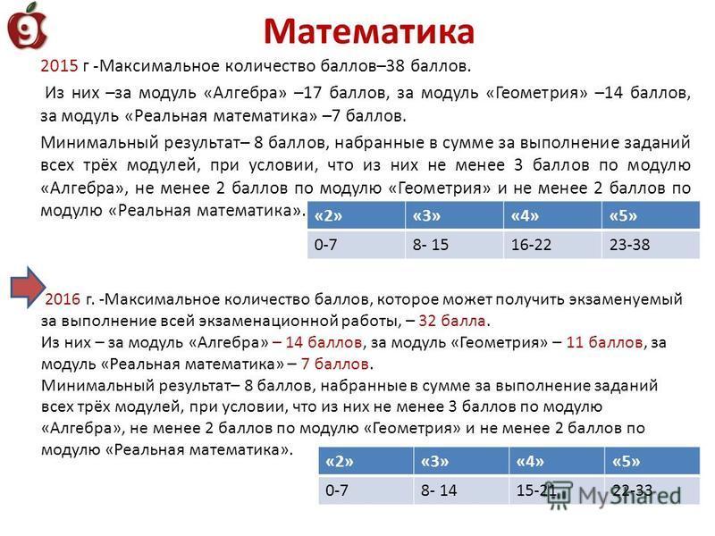 Математика 2015 г -Максимальное количество баллов–38 баллов. Из них –за модуль «Алгебра» –17 баллов, за модуль «Геометрия» –14 баллов, за модуль «Реальная математика» –7 баллов. Минимальный результат– 8 баллов, набранные в сумме за выполнение заданий