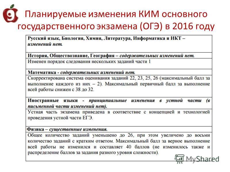 Планируемые изменения КИМ основного государственного экзамена (ОГЭ) в 2016 году