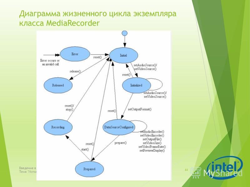 Диаграмма жизненного цикла экземпляра класса MediaRecorder Введение в разработку приложений для смартфонов на ОС Android. Лекция 5. Тема Использование возможностей смартфона в приложениях  44