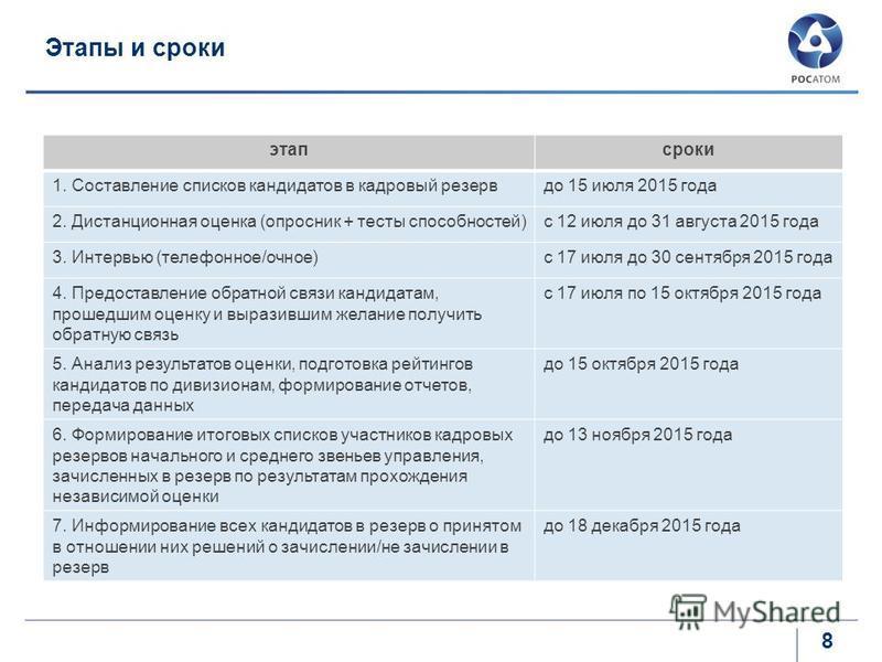 Этапы и сроки 8 этап сроки 1. Составление списков кандидатов в кадровый резерв до 15 июля 2015 года 2. Дистанционная оценка (опросник + тесты способностей)с 12 июля до 31 августа 2015 года 3. Интервью (телефонное/очное)с 17 июля до 30 сентября 2015 г