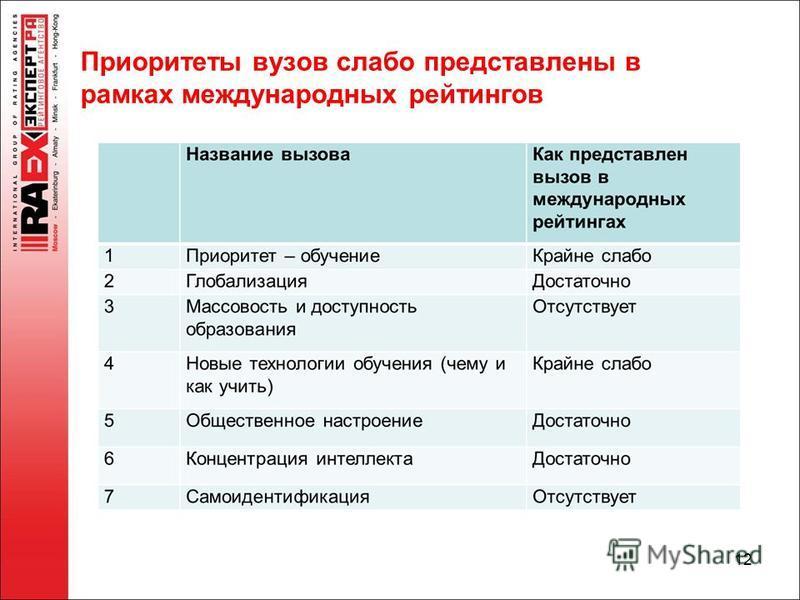 Приоритеты вузов слабо представлены в рамках международных рейтингов 12