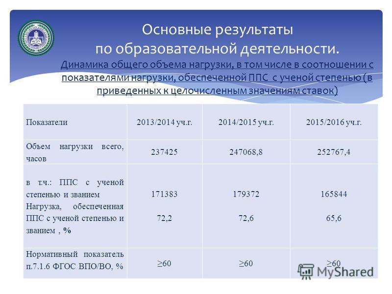 Основные результаты по образовательной деятельности. Динамика общего объема нагрузки, в том числе в соотношении с показателями нагрузки, обеспеченной ППС с ученой степенью (в приведенных к целочисленным значениям ставок) Показатели 2013/2014 уч.г.201