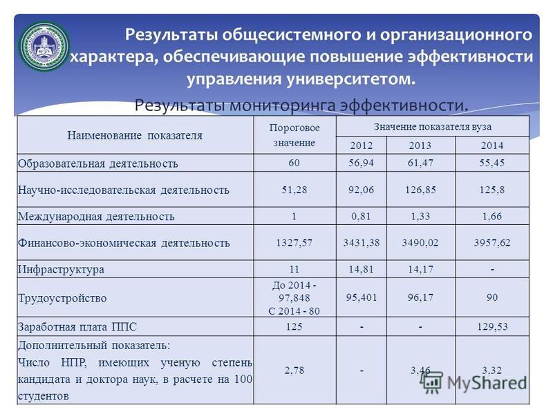 Результаты общесистемного и организационного характера, обеспечивающие повышение эффективности управления университетом. Результаты мониторинга эффективности. Наименование показателя Пороговое значение Значение показателя вуза 201220132014 Образовате