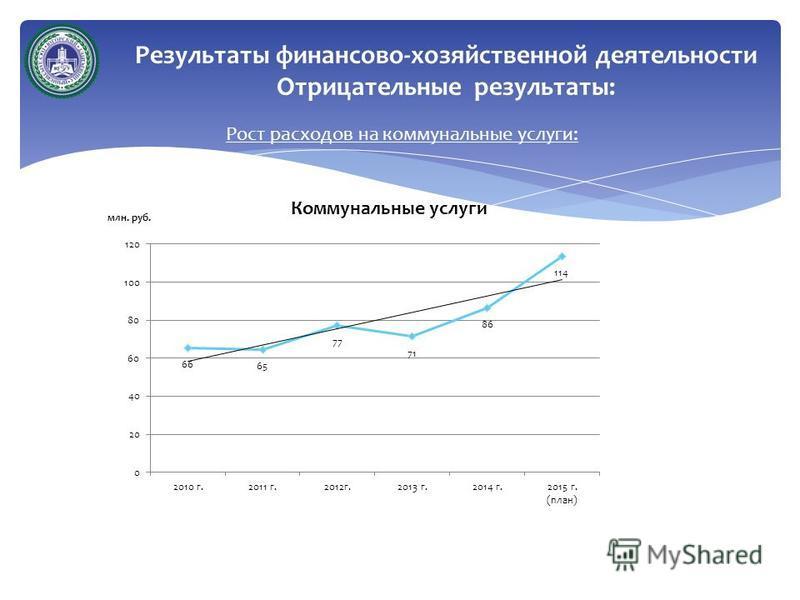 Рост расходов на коммунальные услуги: Результаты финансово-хозяйственной деятельности Отрицательные результаты:
