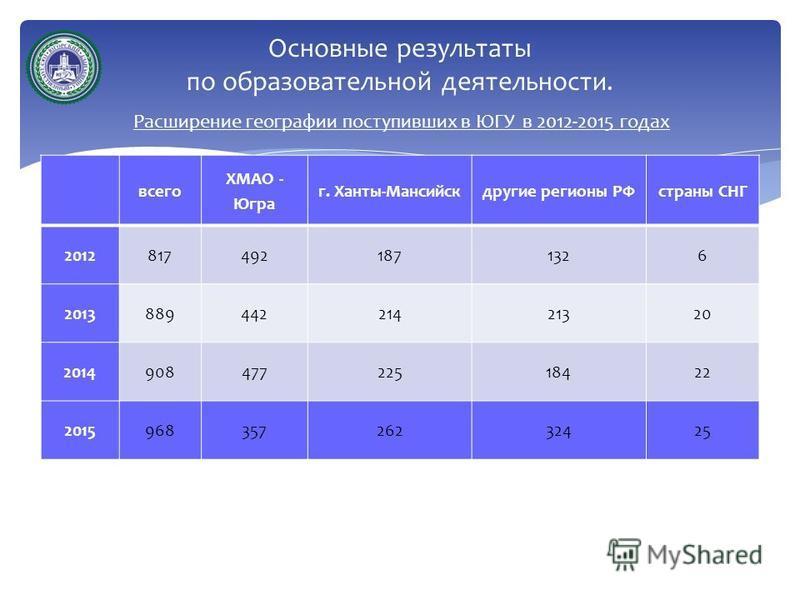 Расширение географии поступивших в ЮГУ в 2012-2015 годах Основные результаты по образовательной деятельности. всего ХМАО - Югра г. Ханты-Мансийскдругие регионы РФстраны СНГ 20128174921871326 201388944221421320 201490847722518422 201596835726232425