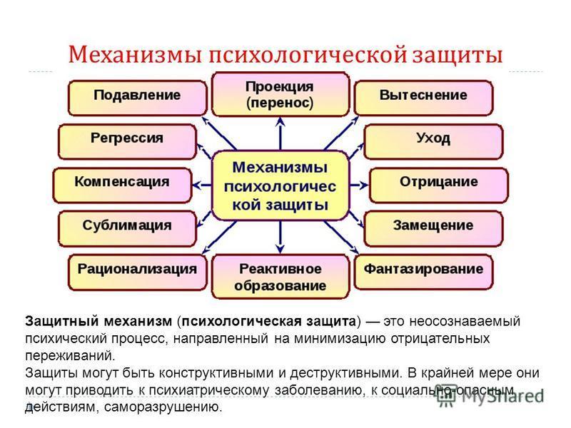 Механизмы психологической защиты Защитный механизм (психологическая защита) это неосознаваемый психический процесс, направленный на минимизацию отрицательных переживаний. Защиты могут быть конструктивными и деструктивными. В крайней мере они могут пр