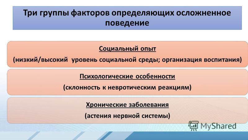Три группы факторов определяющих осложненное поведение 7 Социальный опыт (низкий/высокий уровень социальной среды; организация воспитания) Психологические особенности (склонность к невротическим реакциям) Хронические заболевания (астения нервной сист