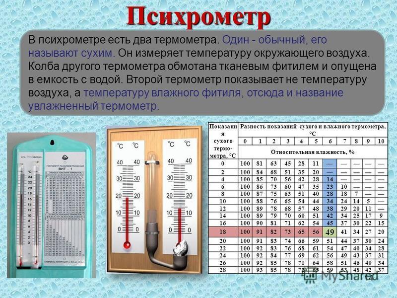 14Психрометр В психрометре есть два термометра. Один - обычный, его называют сухим. Он измеряет температуру окружающего воздуха. Колба другого термометра обмотана тканевым фитилем и опущена в емкость с водой. Второй термометр показывает не температур