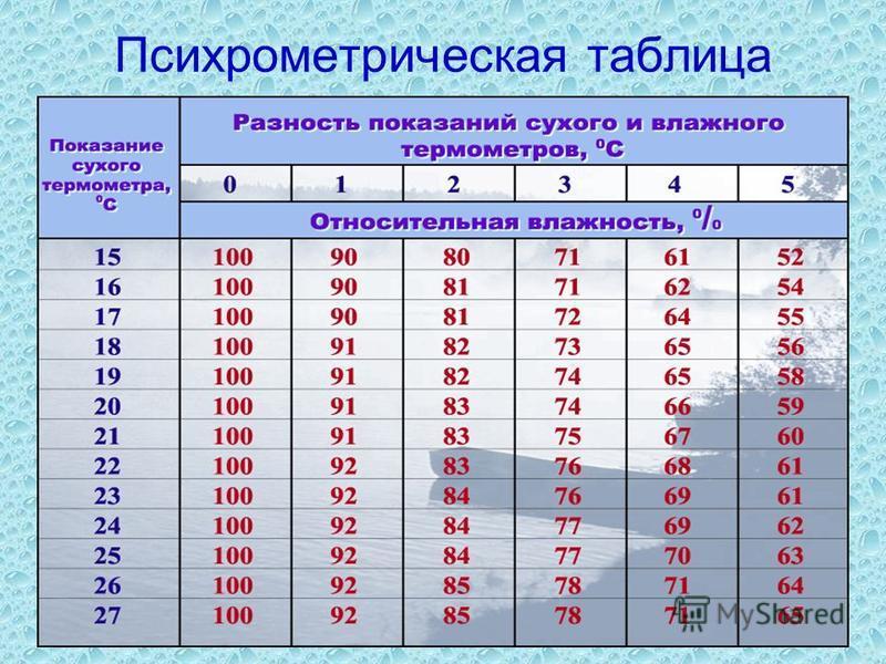 15 Психрометрическая таблица