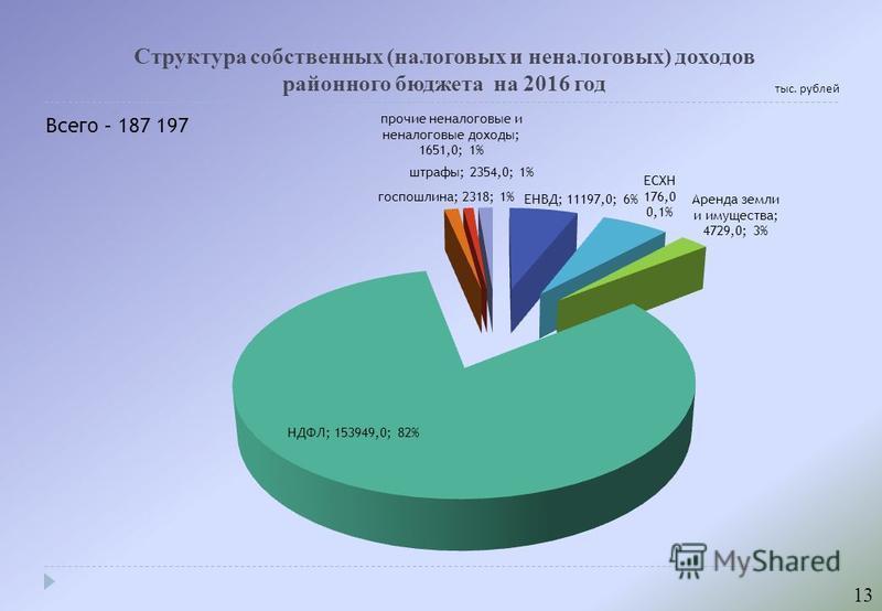 Структура собственных (налоговых и неналоговых) доходов районного бюджета на 2016 год тыс. рублей 13