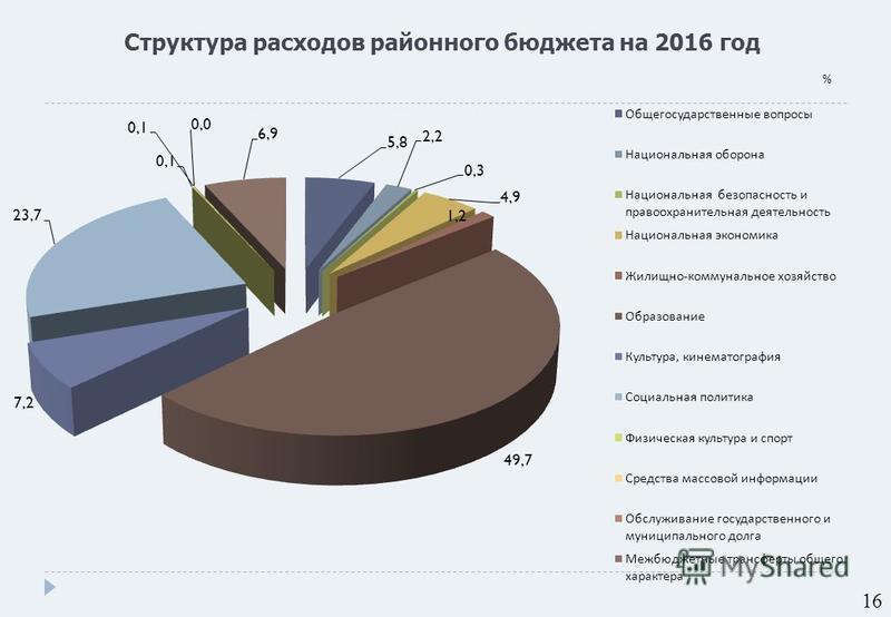 Структура расходов районного бюджета на 2016 год % 16