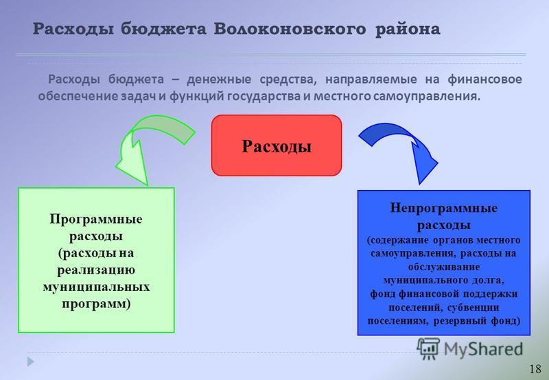 Расходы бюджета Волоконовского района Расходы бюджета – денежные средства, направляемые на финансовое обеспечение задач и функций государства и местного самоуправления. Расходы Программные расходы (расходы на реализацию муниципальных программ) Непрог