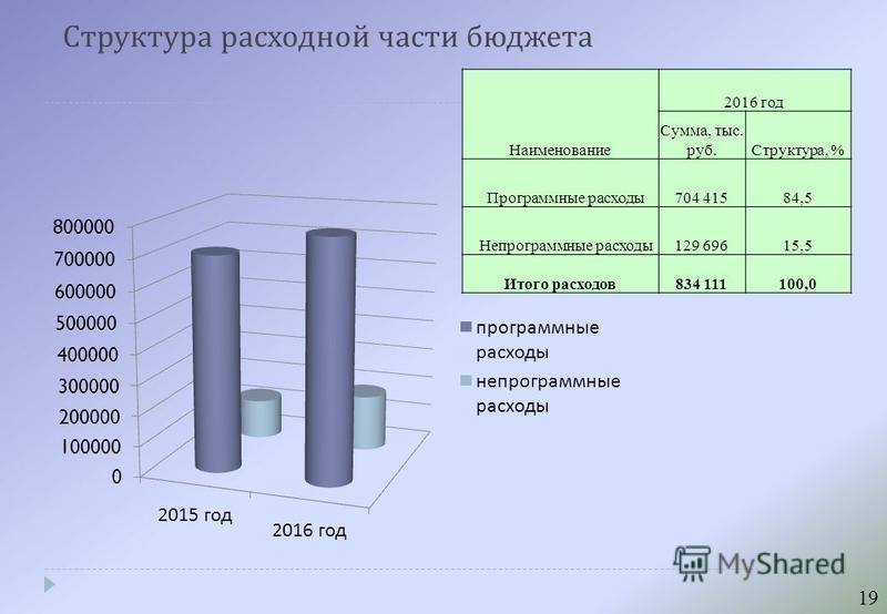 Структура расходной части бюджета Наименование 2016 год Сумма, тыс. руб.Структура, % Программные расходы 704 41584,5 Непрограммные расходы 129 69615,5 Итого расходов 834 111100,0 19