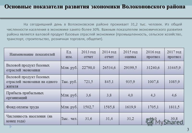 Наименование показателей Ед. изм. 2013 год отчет 2014 год отчет 2015 год оценка 2016 год прогноз 2017 год прогноз Валовой продукт базовых отраслей экономики Млн. руб.22798,026534,629199,531240,633445,9 Валовой продукт базовых отраслей экономики на од