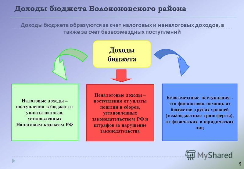 Доходы бюджета Волоконовского района Доходы бюджета образуются за счет налоговых и неналоговых доходов, а также за счет безвозмездных поступлений Доходы бюджета Налоговые доходы – поступления в бюджет от уплаты налогов, установленных Налоговым кодекс