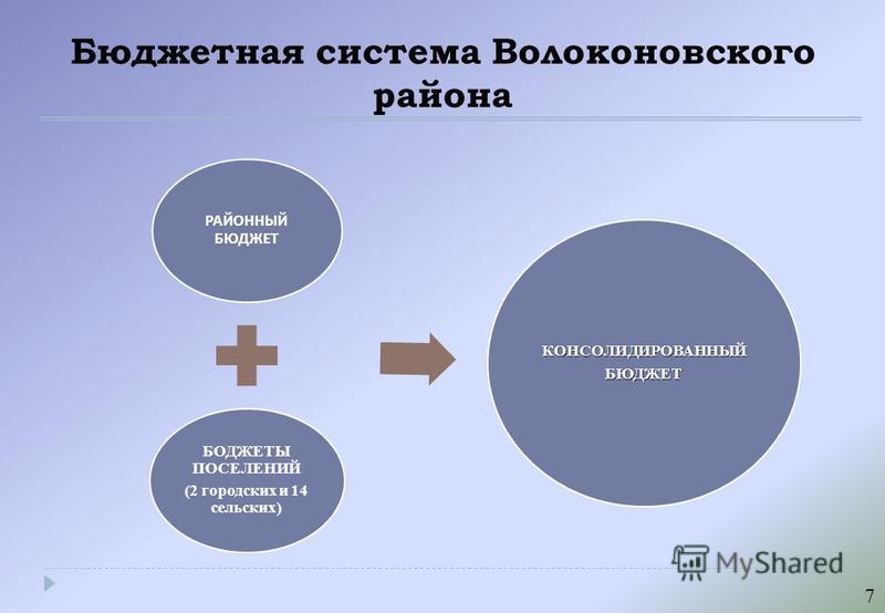 Бюджетная система Волоконовского района РАЙОННЫЙ БЮДЖЕТ БОДЖЕТЫ ПОСЕЛЕНИЙ (2 городских и 14 сельских) КОНСОЛИДИРОВАННЫЙБЮДЖЕТ 7