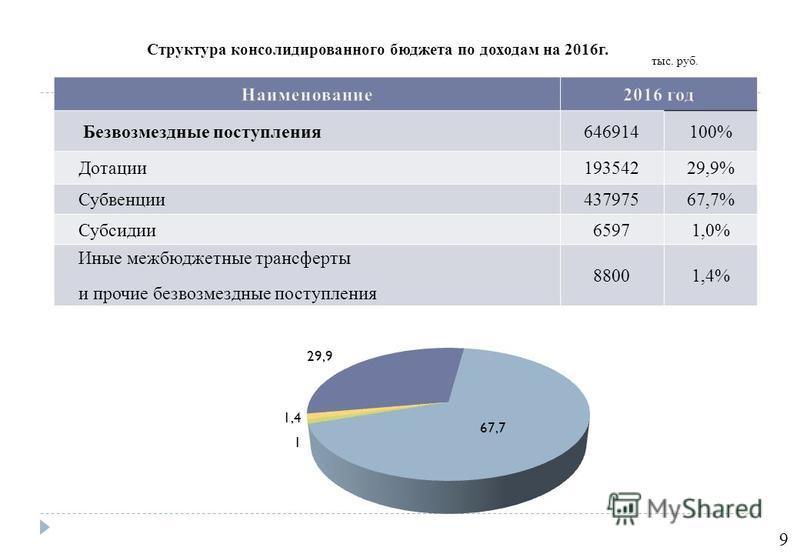 Безвозмездные поступления 646914100% Дотации 19354229,9% Субвенции 43797567,7% Субсидии 65971,0% Иные межбюджетные трансферты и прочие безвозмездные поступления 88001,4% Структура консолидированного бюджета по доходам на 2016 г. тыс. руб. 9