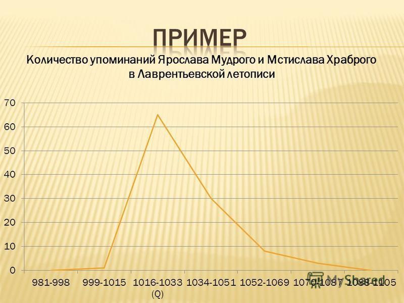 Количество упоминаний Ярослава Мудрого и Мстислава Храброго в Лаврентьевской летописи