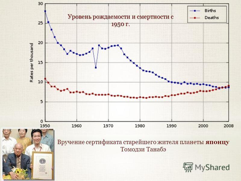 Уровень рождаемости и смертности с 1950 г. Вручение сертификата старейшего жителя планеты японцу Томодзи Танабэ