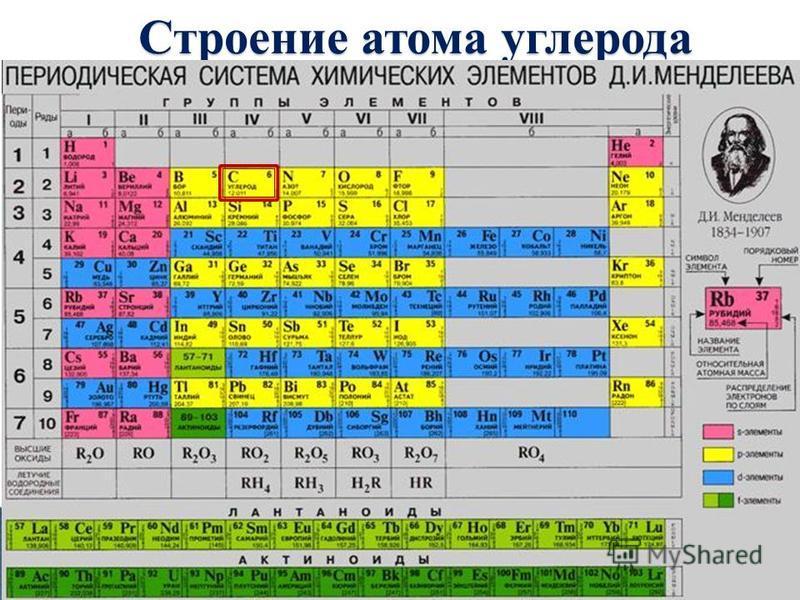 Строение атома углерода 2 период, IV группа, главная подгруппа +6 24 1s 2 2s 2 2p 2 Валентность – II Валентность – IV Степени окисления +2, +4, -4 И окислитель, и восстановитель