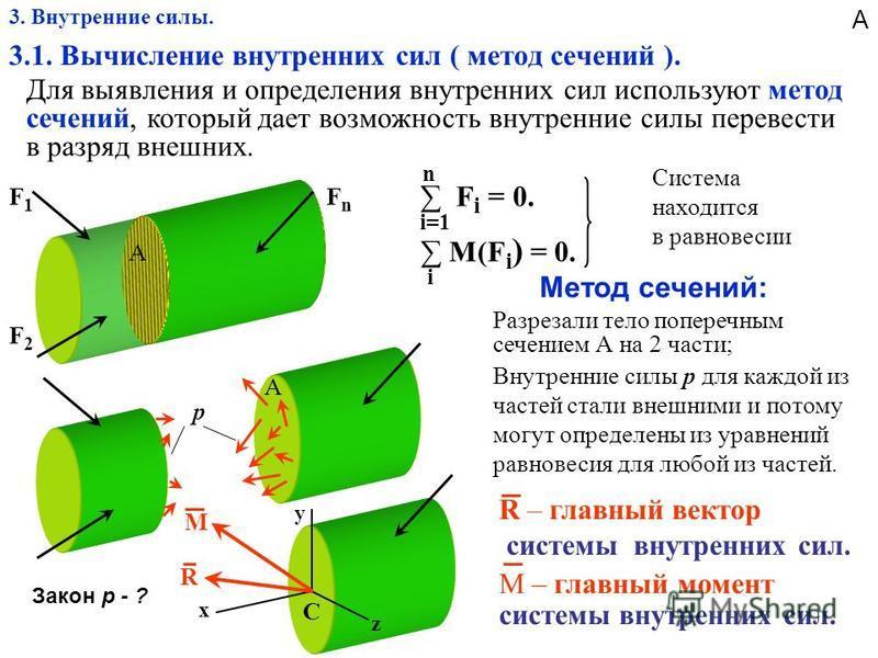 3. Внутренние силы. 3.1. Вычисление винутренних сил ( метод сечений ). Для выявления и определения винутренних сил используют метод сечений, который дает возможность винутренние силы перевести в разряд винешних. А А С х y z R M F2F2 F1F1 FnFn F i = 0