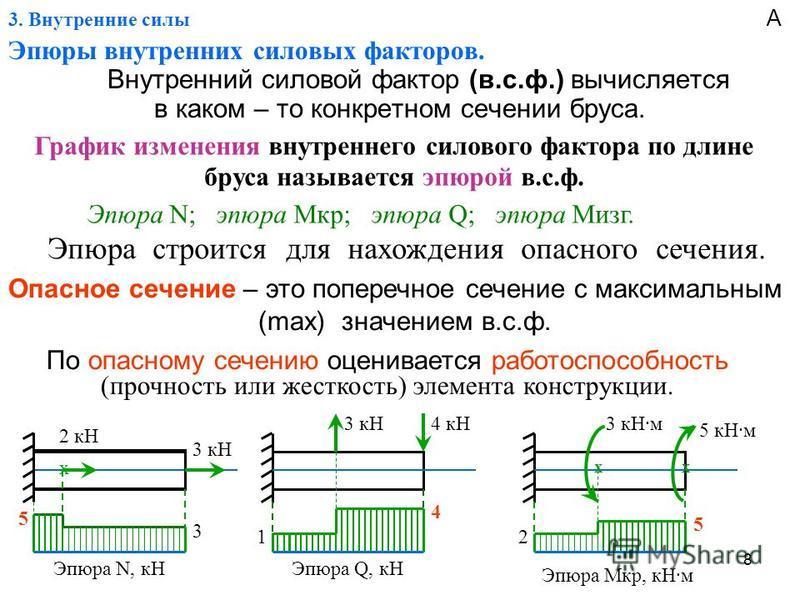 8 3. Внутренние силы Эпюры винутренних силовых факторов. Внутренний силовой фактор (в.с.ф.) вычисляется в каком – то конкретном сечении бруса. График изменения винутреннего силового фактора по длине бруса называется эпюрой в.с.ф. Эпюра N; эпюра Mкр;