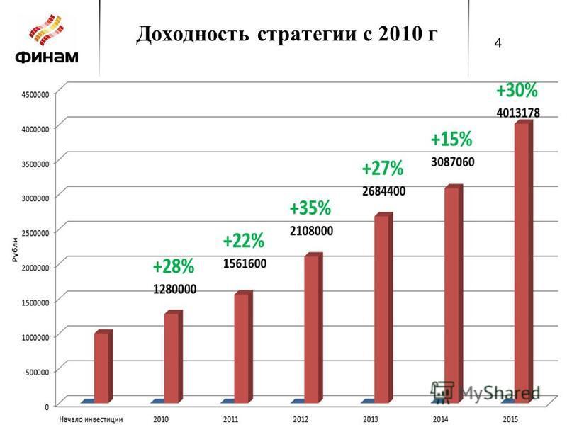 Доходность стратегии с 2010 г 4